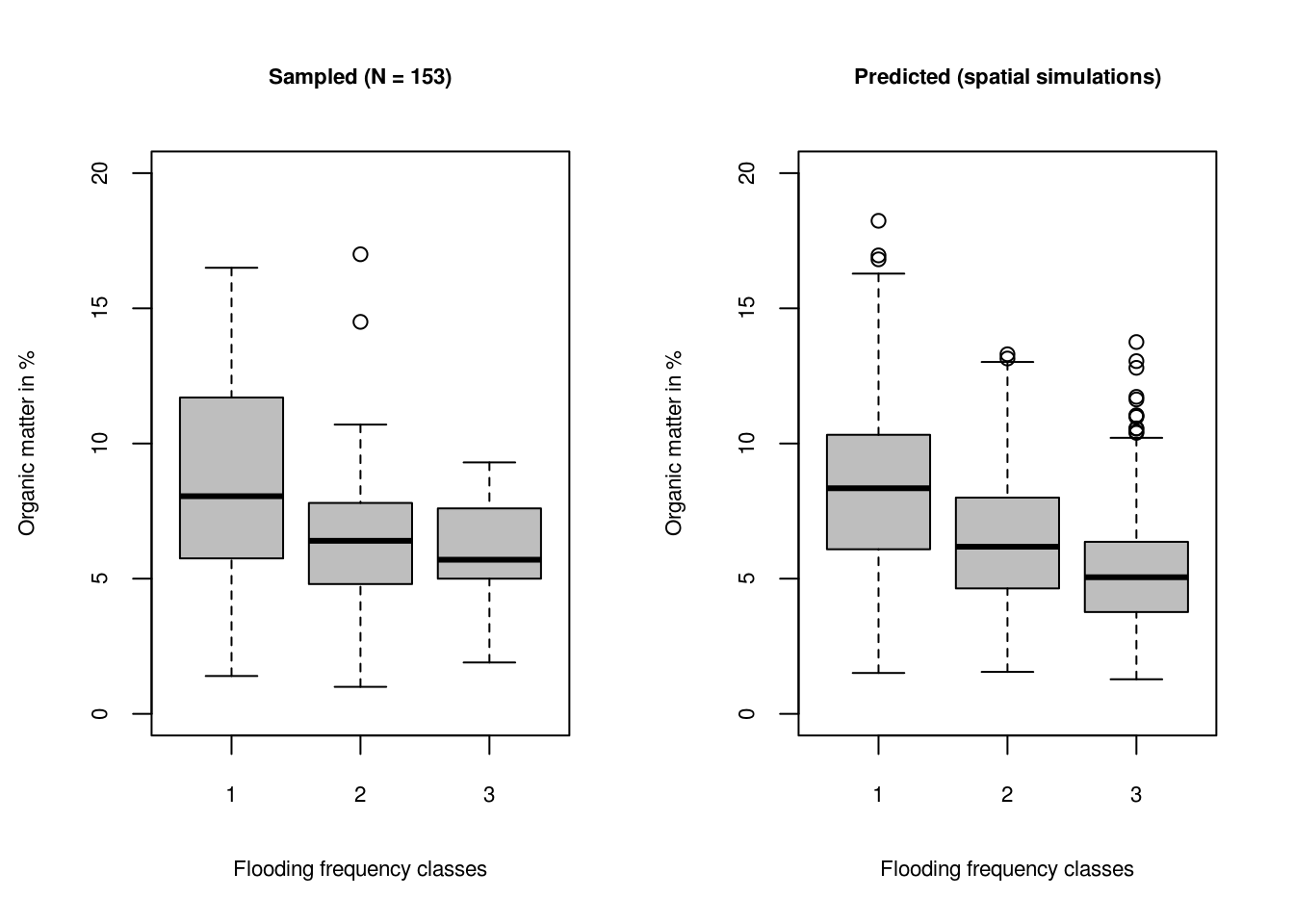 Prediction intervals for three flooding frequency classes for sampled and predicted soil organic matter. The grey boxes show 1st and 3rd quantiles i.e. range where of data falls.
