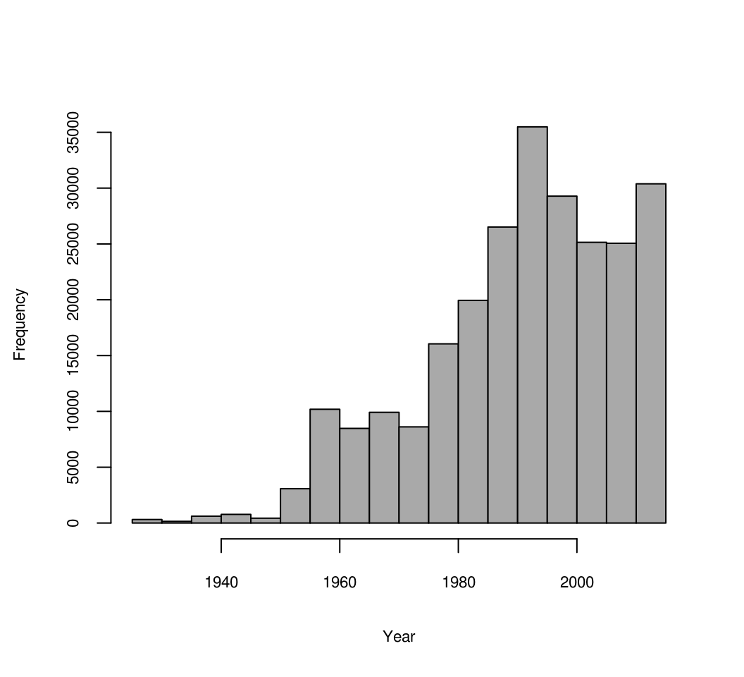 Distribution of soil observations based on sampling year.