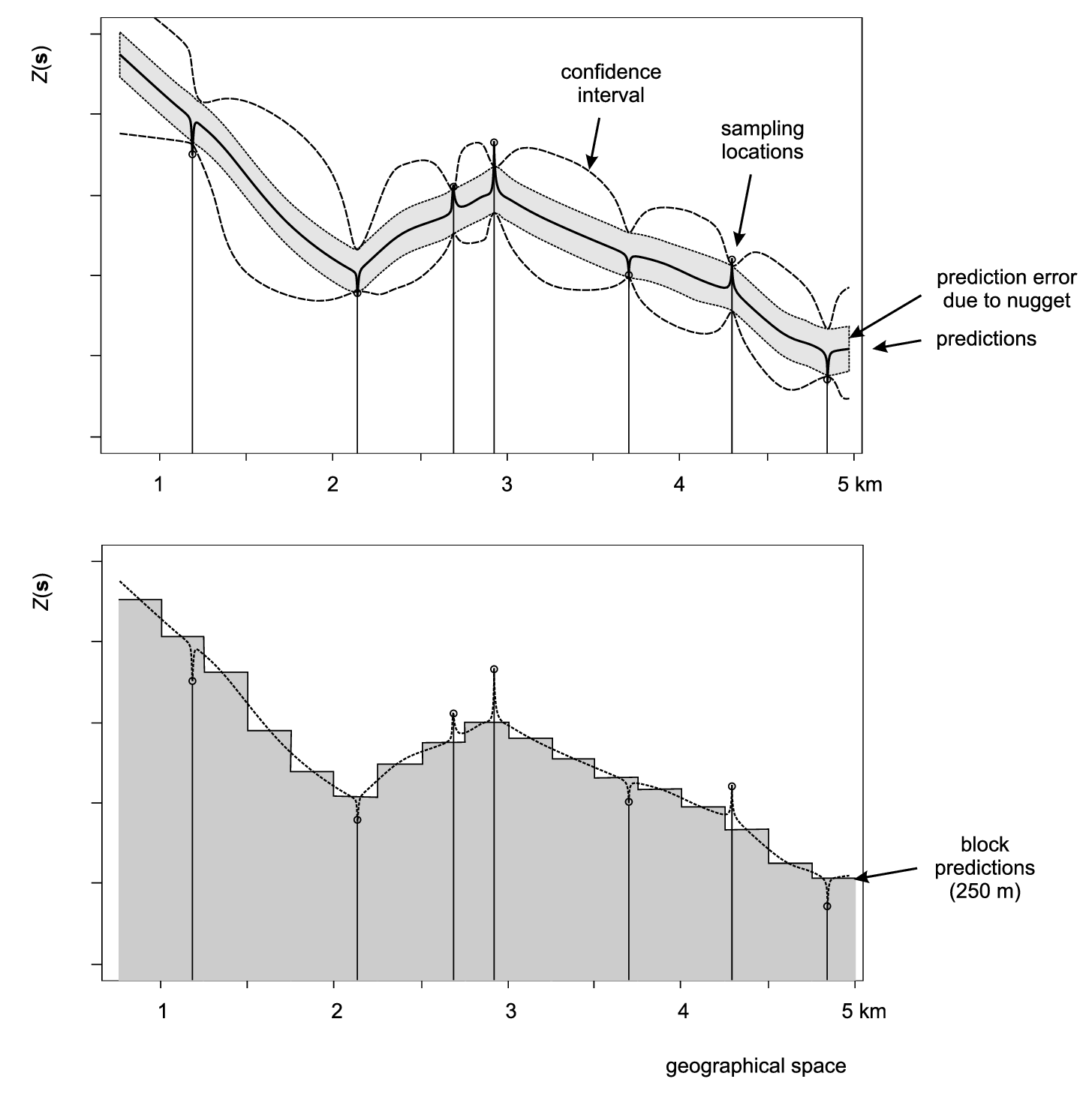 Scheme with predictions on point (above) and block support (below). In the case of various versions of kriging, both point and block predictions smooth the original measurements proportionally to the nugget variation. After Goovaerts (1997).