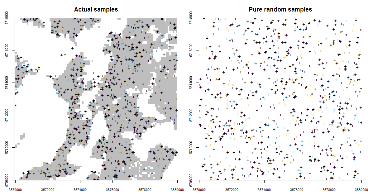 Occurrence probabilities derived for the actual sampling locations (left), and for a purely random sample design with exactly the same number of points (right). Probabilities derived using the `spsample.prob` function from the GSIF package. The shaded area on the left indicates which areas (in the environmental space) have been systematically represented, while the white colour indicates areas which have been systematically omitted (and which is not by chance).