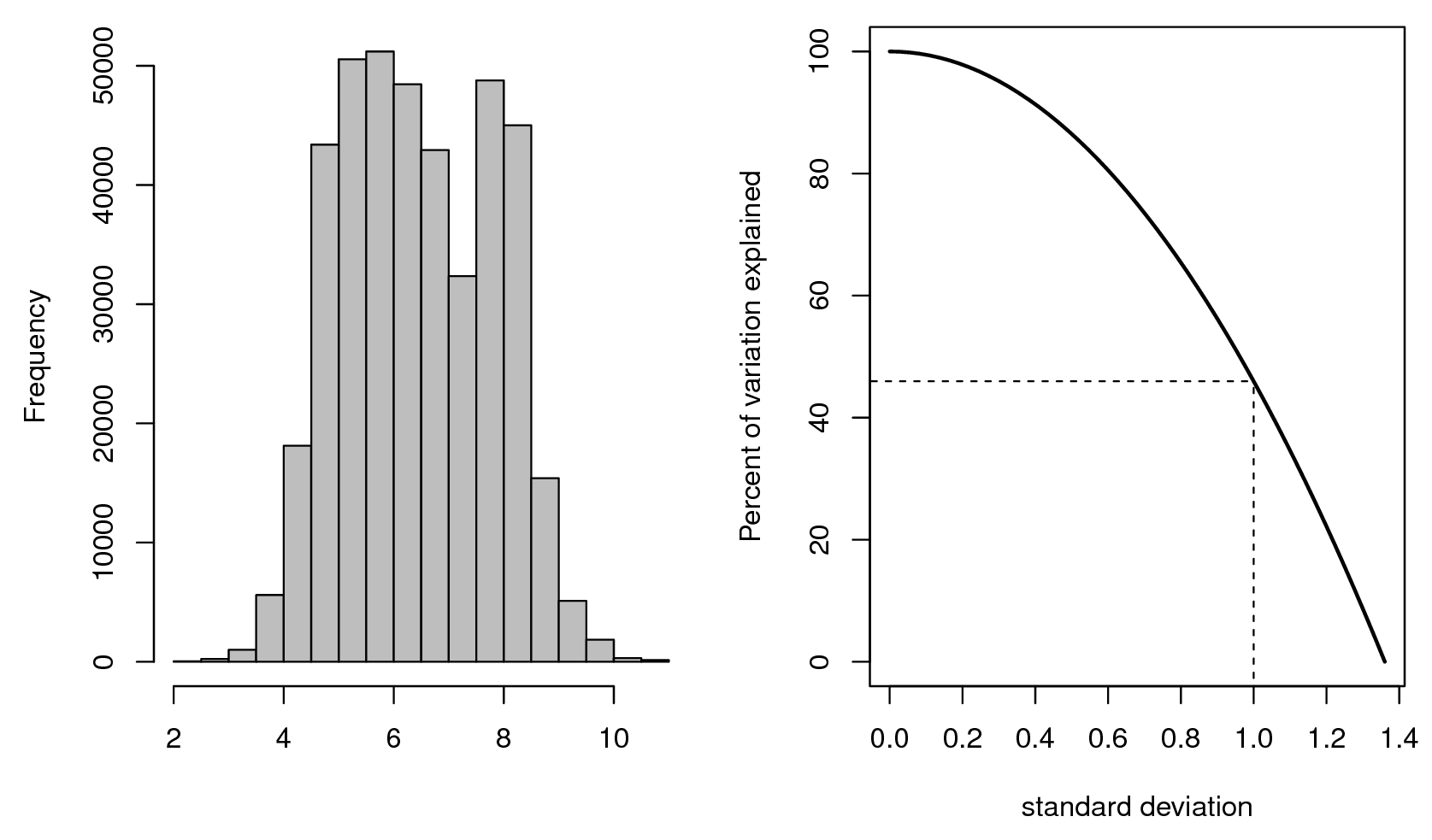 Relationship between the numeric resolution (visualized using a histogram plot on the left), and amount of variation explained by the model and standard deviation of the prediction error. Variable used in this example: soil pH.