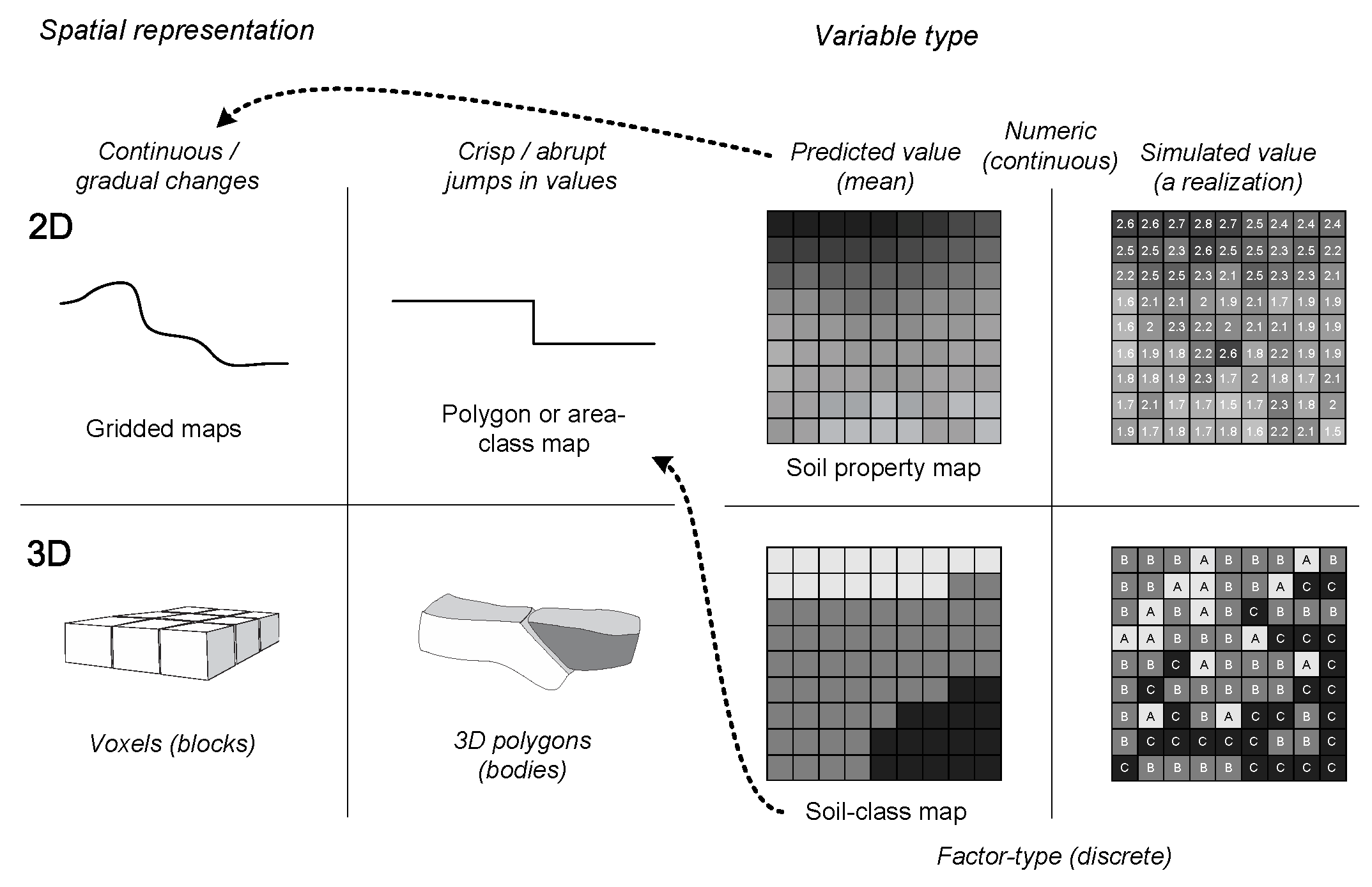 Classification of types of soil maps based on spatial representation and variable type.