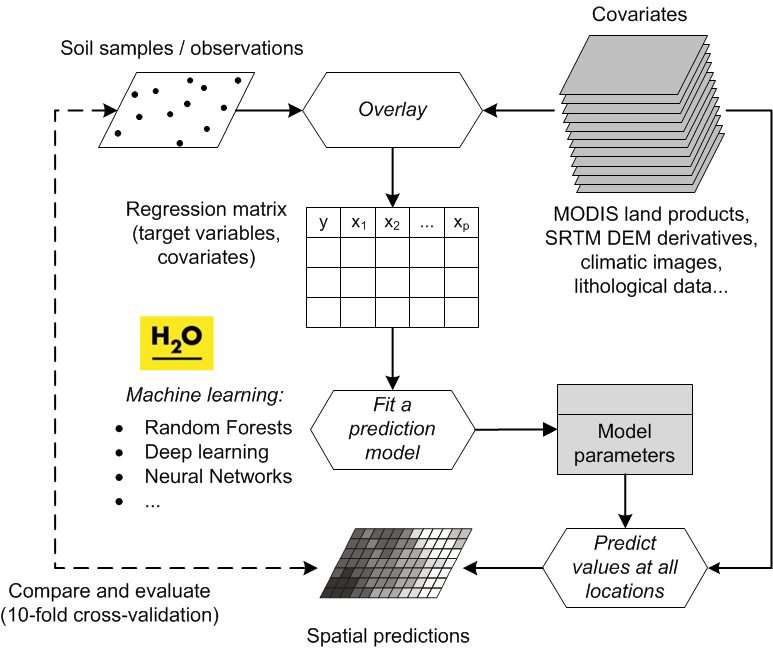 A modern workflow of predictive soil mapping. This often includes state-of-the-art Machine Learning Algorithms. Image source: Hengl et al. (2017) doi: 10.1371/journal.pone.0169748.