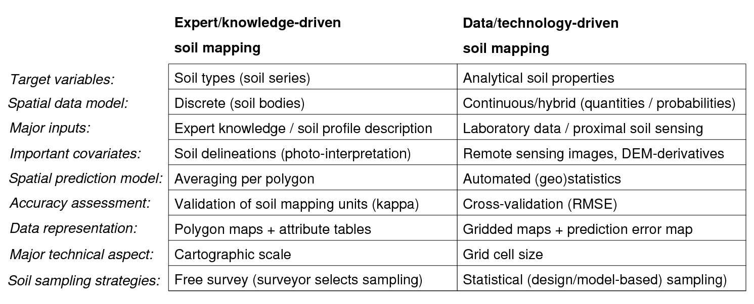 Matrix comparison between traditional (primarily expert-based) and automated (data-driven) soil mapping.
