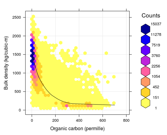 Correlation plot between soil organic carbon density and bulk density (fine earth), created using the global compilations of soil profile data (http://www.isric.org/content/wosis-data-sets). Black line indicates fitted loess polynomial surface (stats::loess). There is still quite some scatter around the fitted line: many combinations of BLD and ORC, that do not fall close to the correlation line, can still be observed.