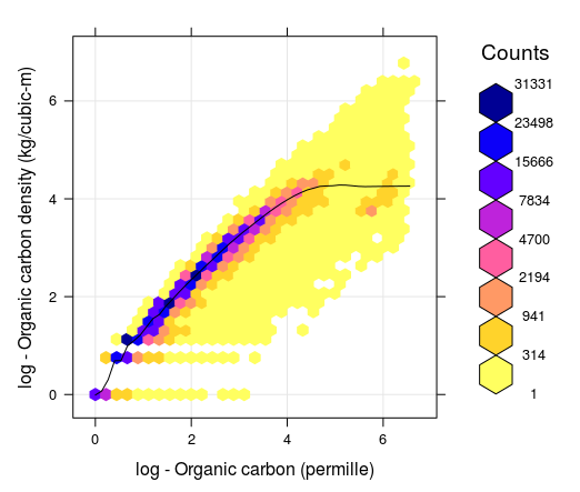 Correlation between soil organic carbon density and soil organic carbon content (displayed on a log-scale) created using a global compilations of soil profile data (WoSIS). Values 1, 2, 3, 4, 5 and 6 in the plot (log scale) correspond to values 2, 6, 19, 54, 147 and 402. Note that for ORC >12 percent, the OCD line flattens, which means that, organic carbon density practically stops to increase with the increase of ORC content.
